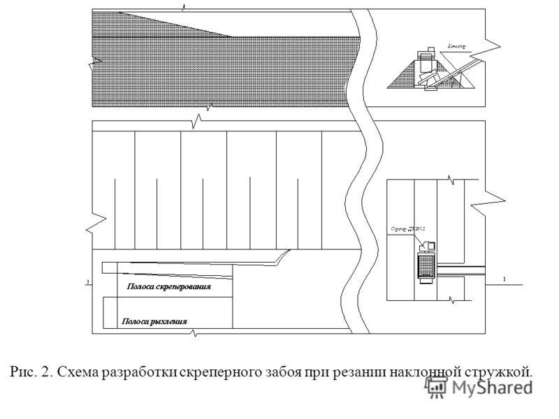 Рис. 2. Схема разработки скреперного забоя при резании наклонной стружкой.