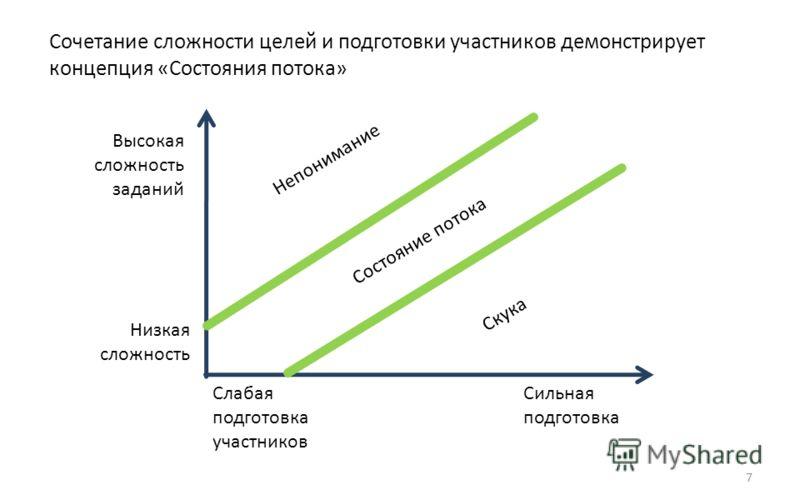 Сочетание сложности целей и подготовки участников демонстрирует концепция «Состояния потока» 7 Состояние потока Высокая сложность заданий Низкая сложность Слабая подготовка участников Сильная подготовка Скука Непонимание