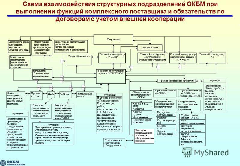 Схема взаимодействия структурных подразделений ОКБМ при выполнении функций комплексного поставщика и обязательств по договорам с учетом внешней кооперации