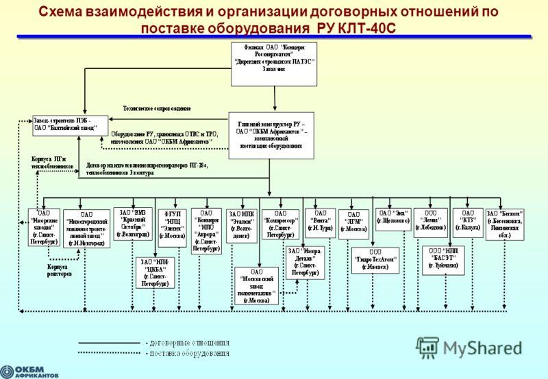 Схема взаимодействия и организации договорных отношений по поставке оборудования РУ КЛТ-40С