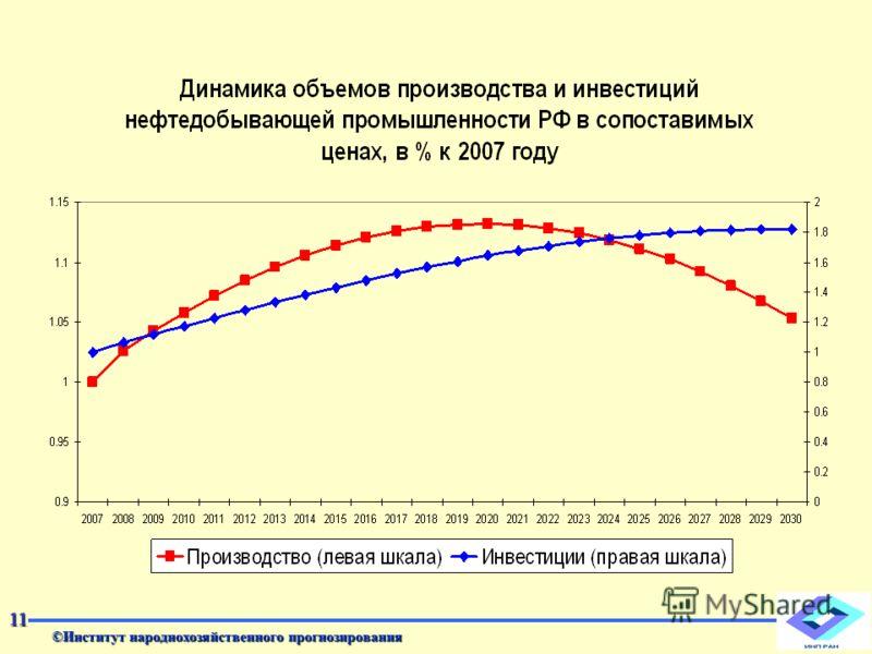 ©Институт народнохозяйственного прогнозирования 11