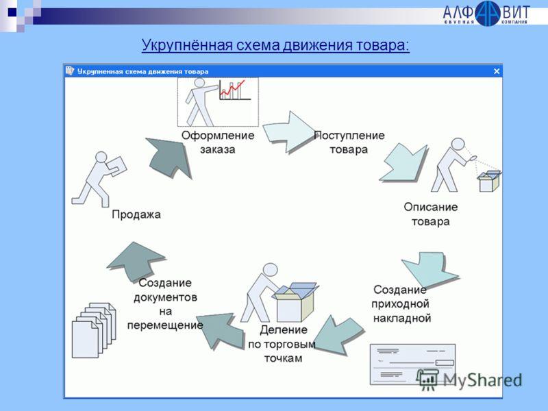 Укрупнённая схема движения товара: