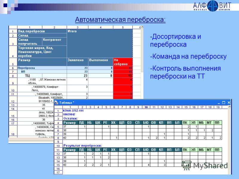 Автоматическая переброска: -Досортировка и переброска -Команда на переброску -Контроль выполнения переброски на ТТ