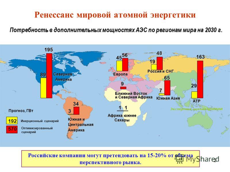 2 Ренессанс мировой атомной энергетики 45 89 29 7 1 3 56 195 163 65 9 1 34 ЕвропаСеверная Америка АТР Южная Азия Ближний Восток и Северная Африка Африка южнее Сахары Южная и Центральная Америка Экспертная оценка ЦНИИАИ Инерционный сценарий Оптимизиро