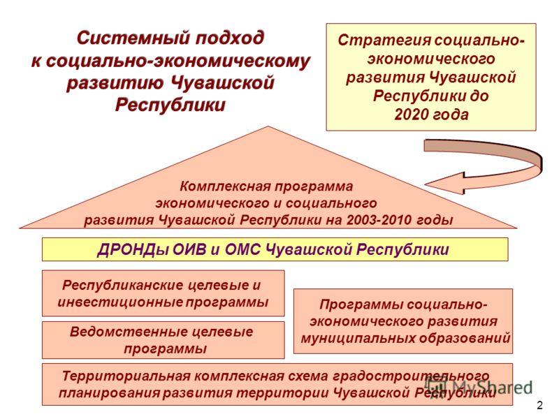 Системный подход к социально-экономическому развитию Чувашской Республики Территориальная комплексная схема градостроительного планирования развития территории Чувашской Республики Программы социально- экономического развития муниципальных образовани