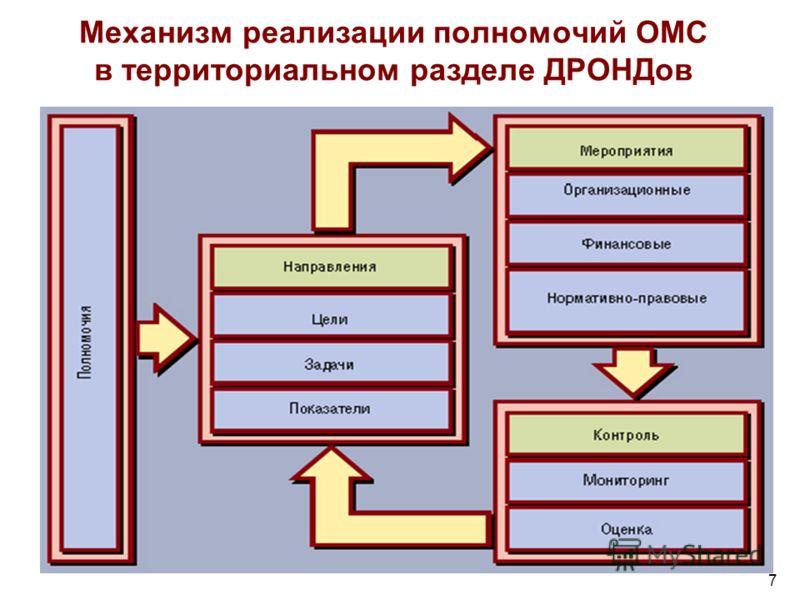 Механизм реализации полномочий ОМС в территориальном разделе ДРОНДов 7