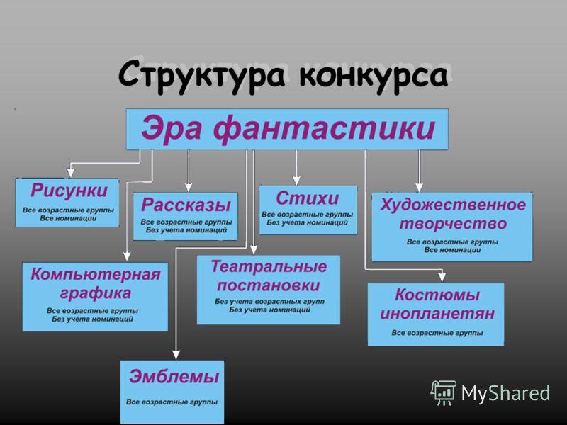 Структура конкурса