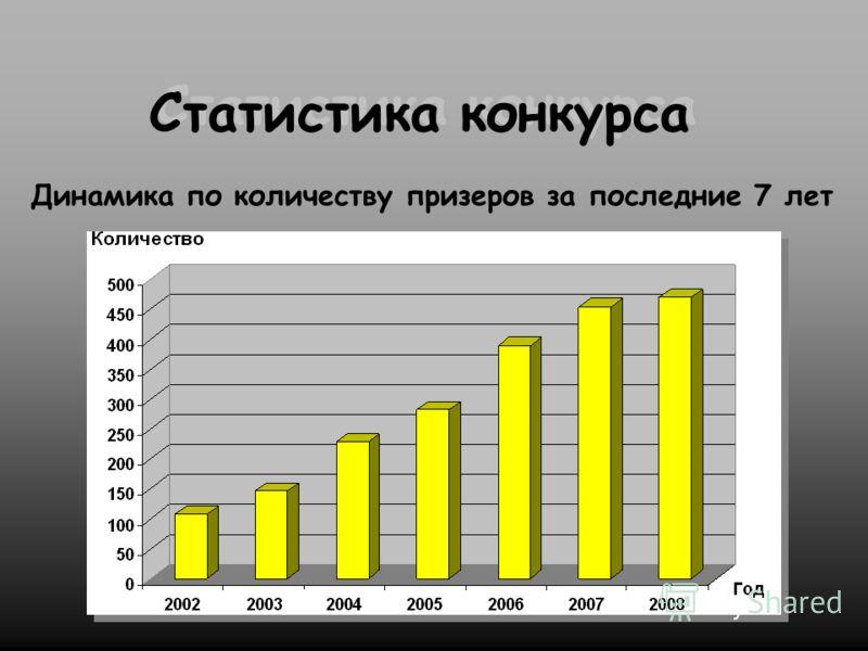 Статистика конкурса Динамика по количеству призеров за последние 7 лет