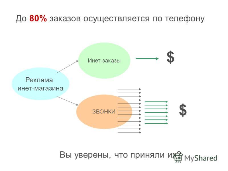 Реклама инет-магазина Инет-заказы ЗВОНКИ До 80% заказов осуществляется по телефону $ $ Вы уверены, что приняли их?