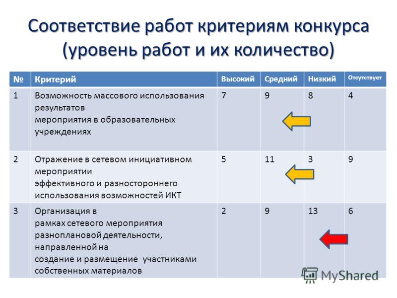 Соответствие работ критериям конкурса (уровень работ и их количество) Критерий ВысокийСреднийНизкий Отсутствует 1Возможность массового использования результатов мероприятия в образовательных учреждениях 7984 2Отражение в сетевом инициативном мероприя