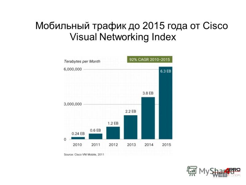 Мобильный трафик до 2015 года от Cisco Visual Networking Index