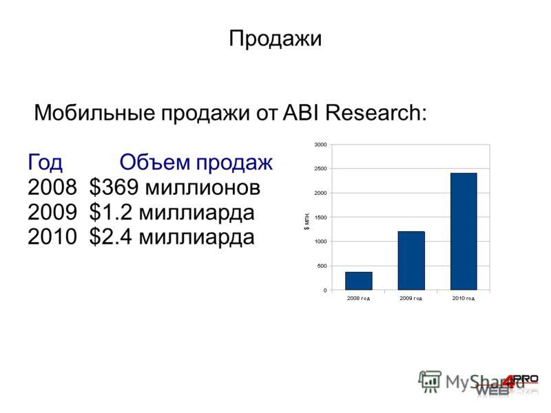 Продажи Мобильные продажи от ABI Research: Год Объем продаж 2008 $369 миллионов 2009 $1.2 миллиарда 2010 $2.4 миллиарда