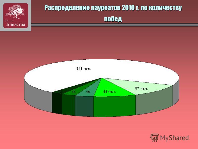 Распределение лауреатов 2010 г. по количеству побед