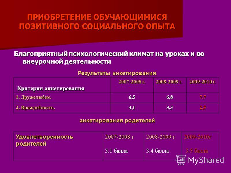 ПРИОБРЕТЕНИЕ ОБУЧАЮЩИМИСЯ ПОЗИТИВНОГО СОЦИАЛЬНОГО ОПЫТА Благоприятный психологический климат на уроках и во внеурочной деятельности Результаты анкетирования Критерии анкетирования Критерии анкетирования 2007-2008 г. 2008-2009 г. 2009-2010 г. 1. Друже