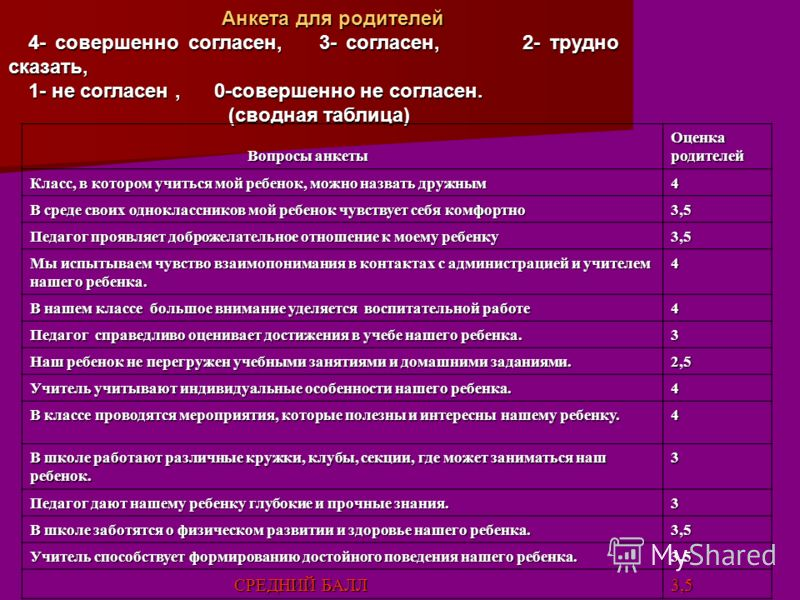 Анкета для родителей 4- совершенно согласен, 3- согласен, 2- трудно сказать, 1- не согласен, 0-совершенно не согласен. (сводная таблица) (сводная таблица) Вопросы анкеты Вопросы анкеты Оценка родителей Класс, в котором учиться мой ребенок, можно назв
