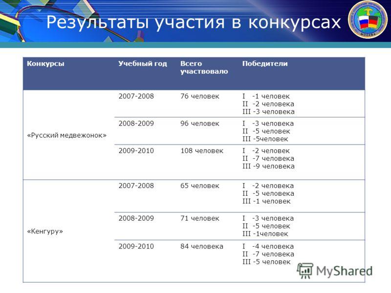 Результаты участия в конкурсах КонкурсыУчебный годВсего участвовало Победители «Русский медвежонок» 2007-200876 человекI -1 человек II -2 человека III -3 человека 2008-200996 человекI -3 человека II -5 человек III -5человек 2009-2010108 человекI -2 ч
