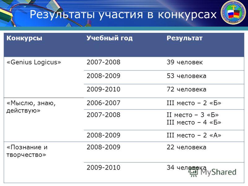 Результаты участия в конкурсах КонкурсыУчебный годРезультат «Genius Logicus»2007-200839 человек 2008-200953 человека 2009-201072 человека «Мыслю, знаю, действую» 2006-2007III место – 2 «Б» 2007-2008II место – 3 «Б» III место – 4 «Б» 2008-2009III мест