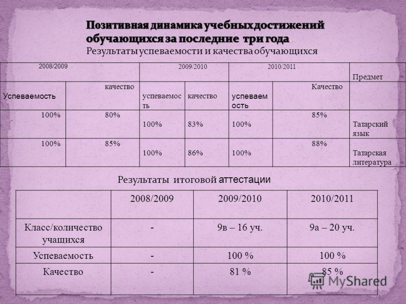 2008/2009 2009/20102010/2011 Предмет Успеваемость качество успеваемос ть качество успеваем ость Качество 100%80% 100% 83% 100% 85% Татарский язык 100%85% 100% 86% 100% 88% Татарская литература 2008/20092009/20102010/2011 Класс/количество учащихся -9в