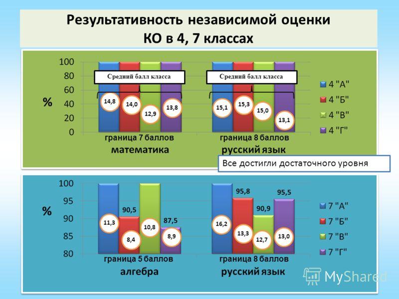 Результативность независимой оценки КО в 4, 7 классах % граница 7 балловграница 8 баллов 14,8 14,0 12,9 13,8 Средний балл класса 15,1 15,3 15,0 13,1 Средний балл класса % граница 5 балловграница 8 баллов 11,3 8,4 10,8 8,9 16,2 13,3 12,7 13,0 Все дост