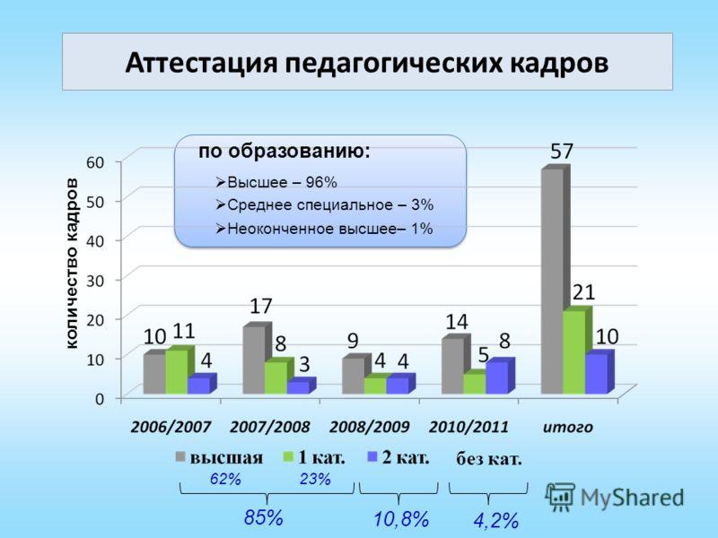 Аттестация педагогических кадров количество кадров 62%23% 85% 10,8% по образованию: Высшее – 96% Среднее специальное – 3% без кат. 4,2% Неоконченное высшее– 1%