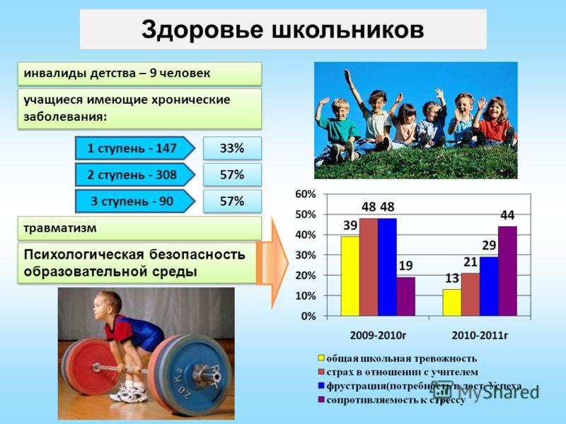 Здоровье школьников инвалиды детства – 9 человек учащиеся имеющие хронические заболевания: 1 ступень - 147 2 ступень - 308 3 ступень - 90 33% 57% травматизм Психологическая безопасность образовательной среды