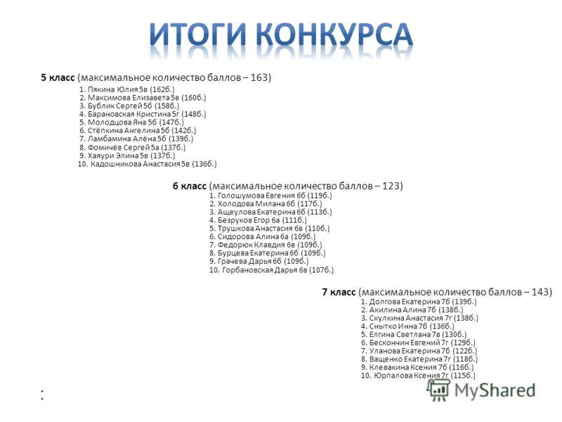 5 класс (максимальное количество баллов – 163) 1. Пякина Юлия 5в (162б.) 2. Максимова Елизавета 5в (160б.) 3. Бублик Сергей 5б (158б.) 4. Барановская Кристина 5г (148б.) 5. Молодцова Яна 5б (147б.) 6. Стёпкина Ангелина 5б (142б.) 7. Ламбамина Алёна 5