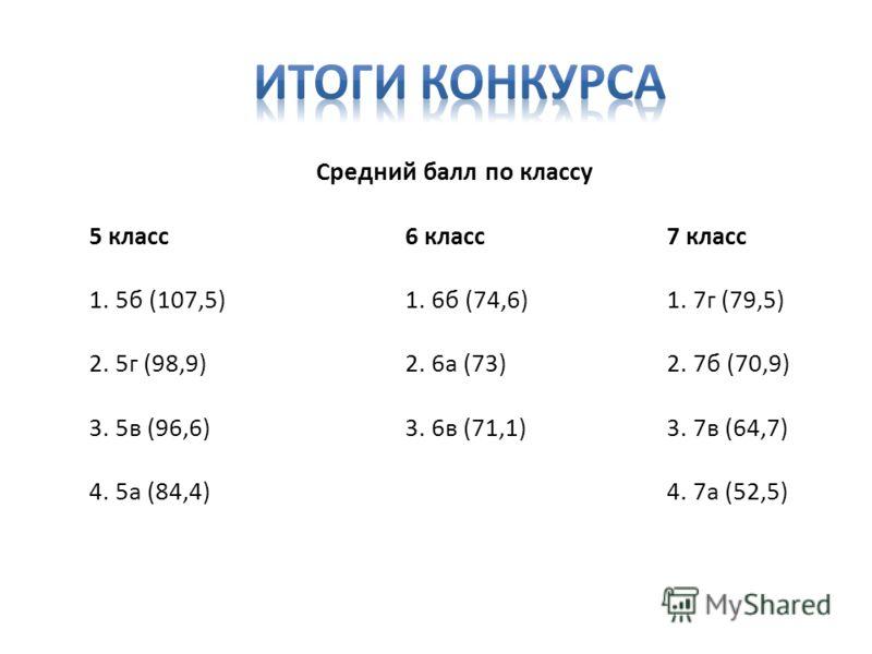 Средний балл по классу 5 класс 6 класс7 класс 1. 5б (107,5)1. 6б (74,6) 1. 7г (79,5) 2. 5г (98,9)2. 6а (73) 2. 7б (70,9) 3. 5в (96,6) 3. 6в (71,1) 3. 7в (64,7) 4. 5а (84,4) 4. 7а (52,5)