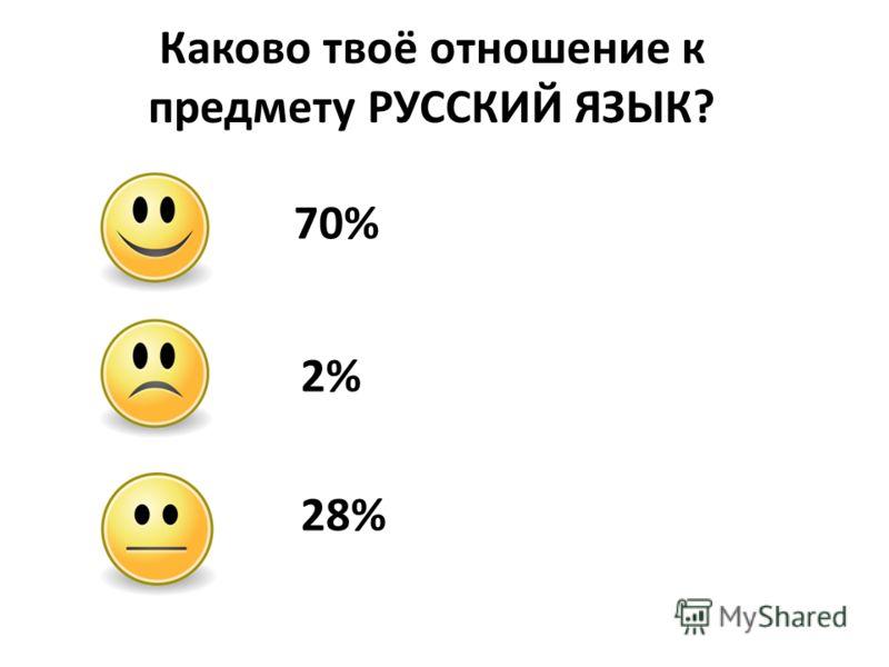 Каково твоё отношение к предмету РУССКИЙ ЯЗЫК? 70% 2% 28%