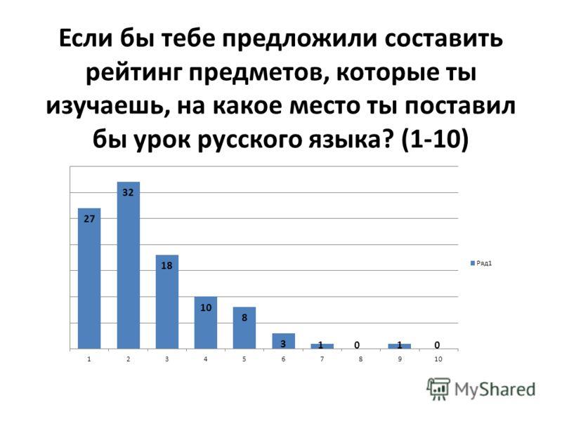 Если бы тебе предложили составить рейтинг предметов, которые ты изучаешь, на какое место ты поставил бы урок русского языка? (1-10)