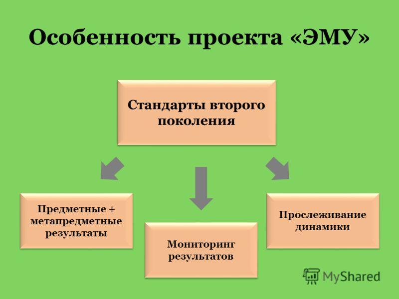 Стандарты второго поколения Предметные + метапредметные результаты Мониторинг результатов Прослеживание динамики Особенность проекта «ЭМУ»