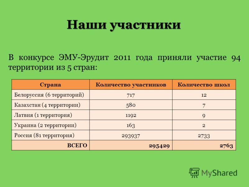 Наши участники В конкурсе ЭМУ-Эрудит 2011 года приняли участие 94 территории из 5 стран: СтранаКоличество участниковКоличество школ Белоруссия (6 территорий)71712 Казахстан (4 территории)5807 Латвия (1 территория)11929 Украина (2 территории)1632 Росс