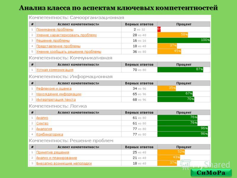 Анализ класса по аспектам ключевых компетентностей