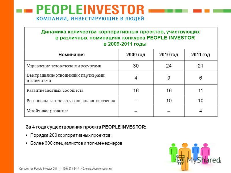 4 Оргкомитет People Investor 2011 – (499) 271-34-41/42, www.peopleinvestor.ru Динамика количества корпоративных проектов, участвующих в различных номинациях конкурса PEOPLE INVESTOR в 2009-2011 годы Номинация2009 год2010 год2011 год Управление челове