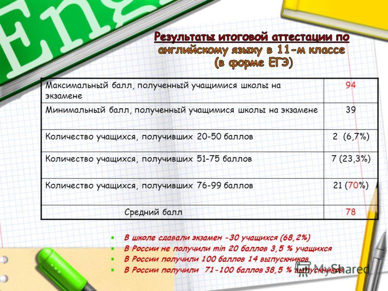 В школе сдавали экзамен -30 учащихся (68,2%) В России не получили min 20 баллов 3,5 % учащихся В России получили 100 баллов 14 выпускников В России получили 71-100 баллов 38,5 % выпускников Максимальный балл, полученный учащимися школы на экзамене 94