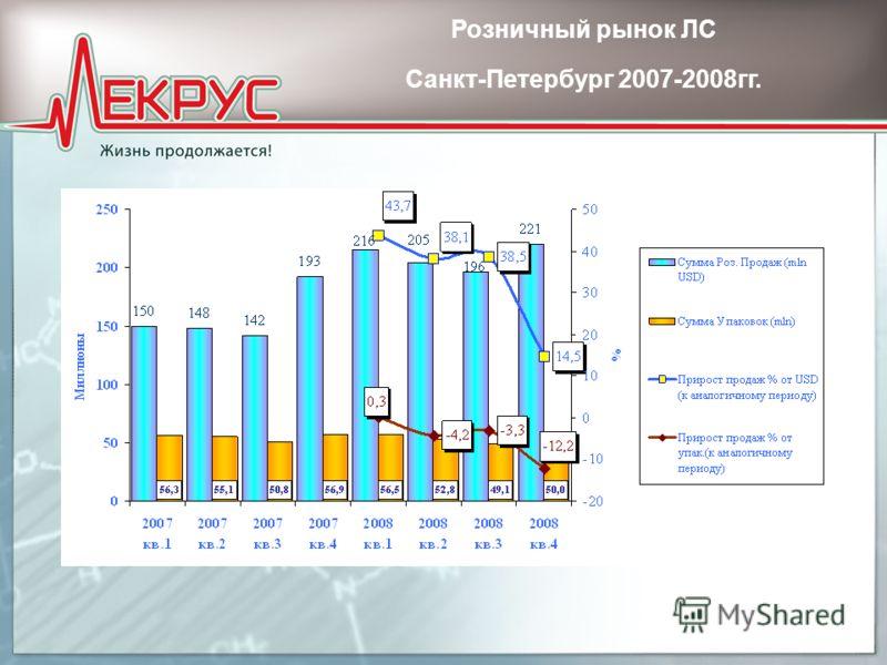 Розничный рынок ЛС Санкт-Петербург 2007-2008гг.