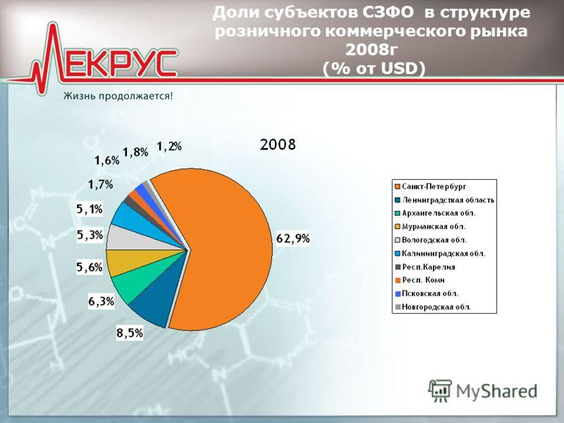 Доли субъектов СЗФО в структуре розничного коммерческого рынка 2008г (% от USD)