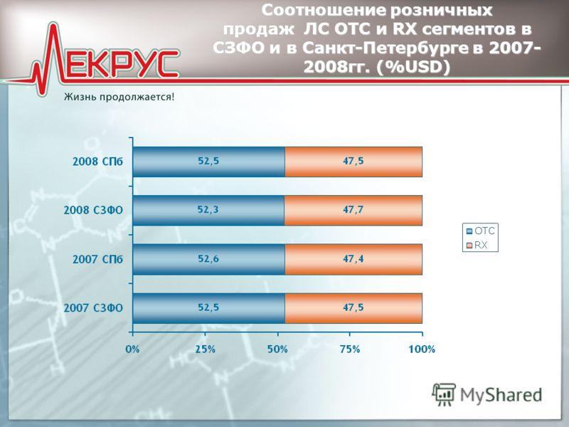 Соотношение розничных продаж ЛС ОТС и RX сегментов в СЗФО и в Санкт-Петербурге в 2007- 2008гг. (%USD)
