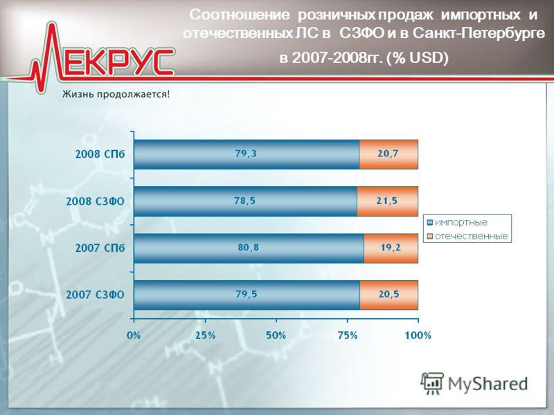 Соотношение розничных продаж импортных и отечественных ЛС в СЗФО и в Санкт-Петербурге в 2007-2008гг. (% USD)