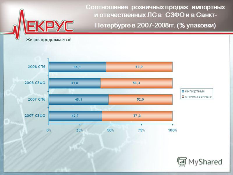 Соотношение розничных продаж импортных и отечественных ЛС в СЗФО и в Санкт- Петербурге в 2007-2008гг. (% упаковки)