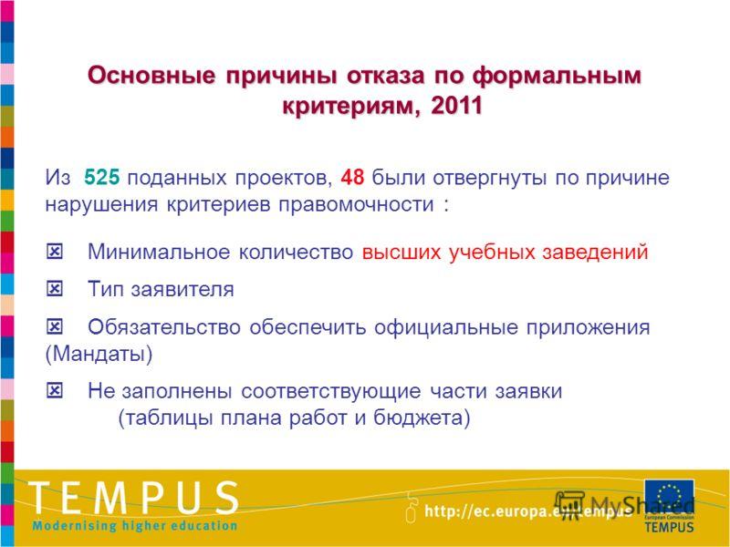 Основные причины отказа по формальным критериям, 2011 Из 525 поданных проектов, 48 были отвергнуты по причине нарушения критериев правомочности : Минимальное количество высших учебных заведений Тип заявителя Обязательство обеспечить официальные прило