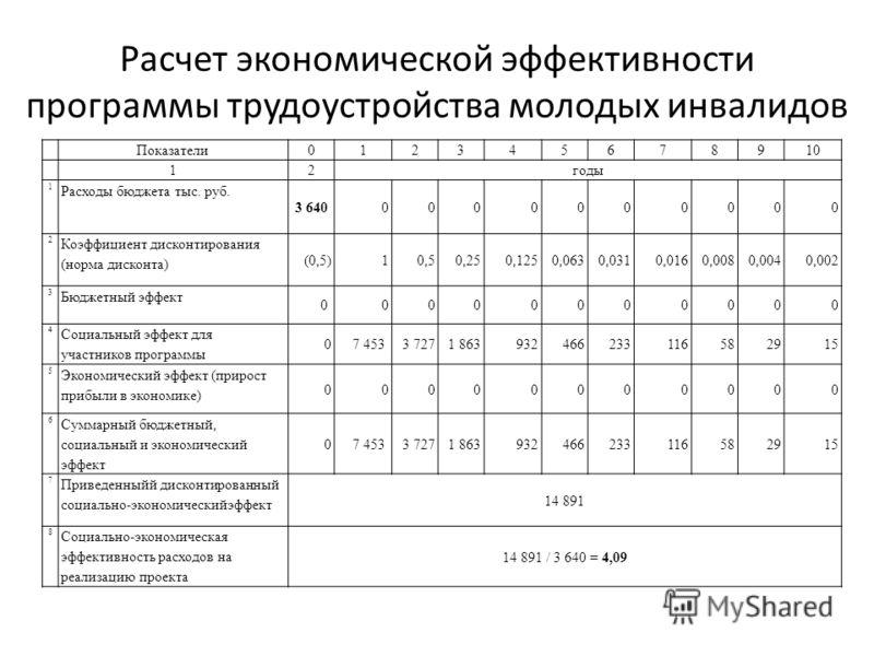 Показатели012345678910 12годы 1 Расходы бюджета тыс. руб. 3 640 0000000000 2 Коэффициент дисконтирования (норма дисконта) (0,5)10,50,250,1250,0630,0310,0160,0080,0040,002 3 Бюджетный эффект 0 0000000000 4 Социальный эффект для участников программы 07