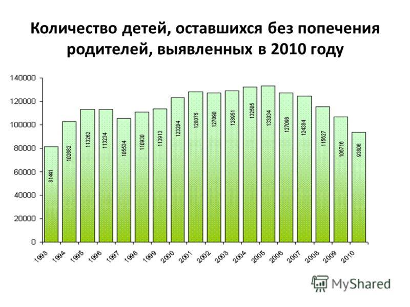 Количество детей, оставшихся без попечения родителей, выявленных в 2010 году