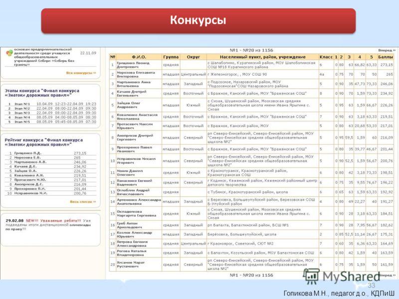 Голикова М.Н., педагог д.о., КДПиШ Конкурсы 33