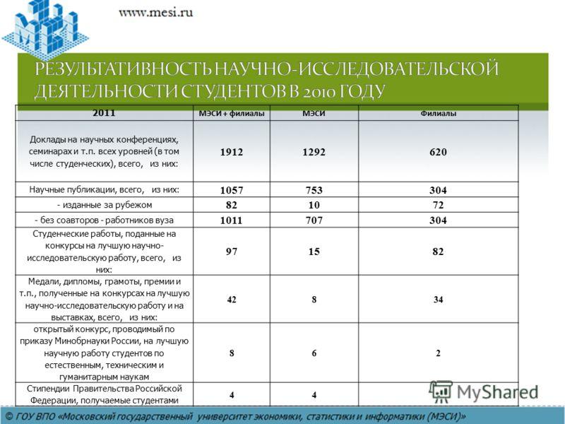 2011 МЭСИ + филиалыМЭСИФилиалы Доклады на научных конференциях, семинарах и т.п. всех уровней (в том числе студенческих), всего, из них: 19121292 620 Научные публикации, всего, из них: 1057753304 - изданные за рубежом 821072 - без соавторов - работни