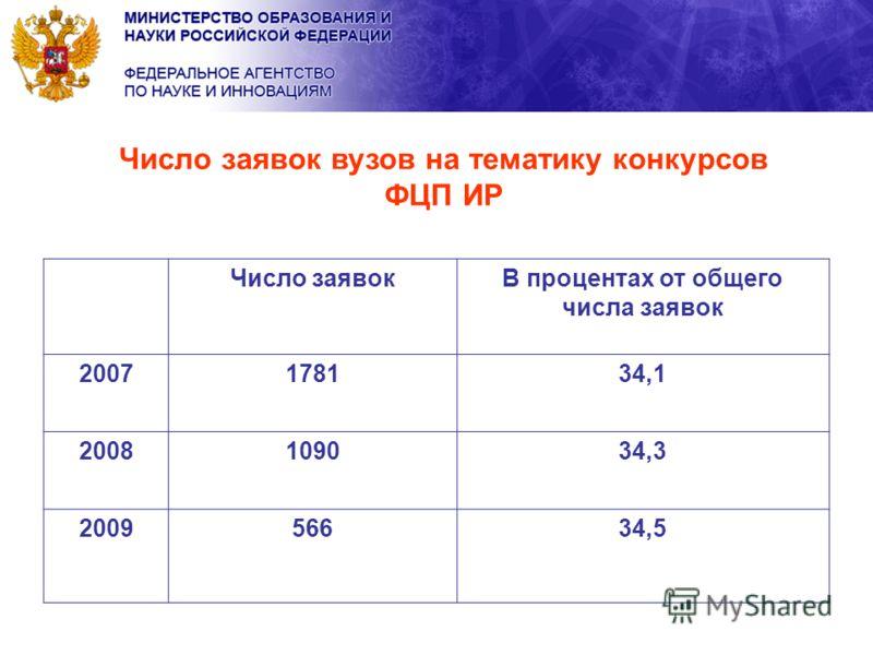 Число заявок вузов на тематику конкурсов ФЦП ИР Число заявокВ процентах от общего числа заявок 2007178134,134,1 2008109034,334,3 200956634,5