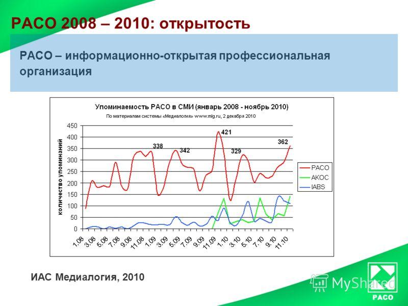РАСО 2008 – 2010: открытость РАСО – информационно-открытая профессиональная организация ИАС Медиалогия, 2010