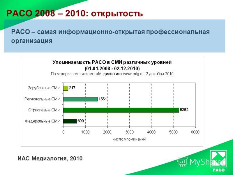 РАСО 2008 – 2010: открытость РАСО – самая информационно-открытая профессиональная организация ИАС Медиалогия, 2010