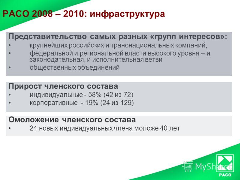 РАСО 2008 – 2010: инфраструктура Представительство самых разных «групп интересов»: крупнейших российских и транснациональных компаний, федеральной и региональной власти высокого уровня – и законодательная, и исполнительная ветви общественных объедине