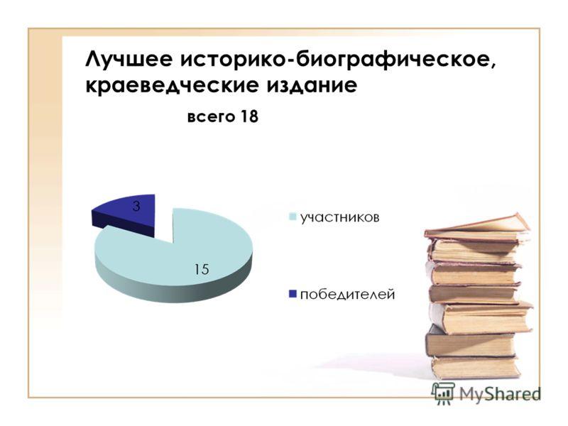 Лучшее историко-биографическое, краеведческие издание