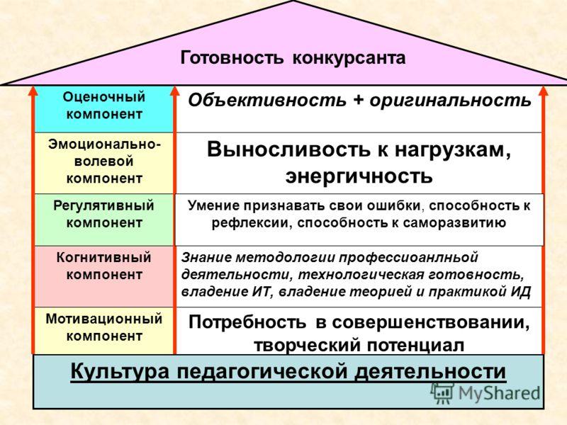 Культура педагогической деятельности Мотивационный компонент Когнитивный компонент Регулятивный компонент Эмоционально- волевой компонент Оценочный компонент Потребность в совершенствовании, творческий потенциал Знание методологии профессиоанлньой де